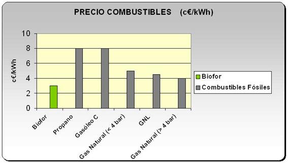 precio_combustibles
